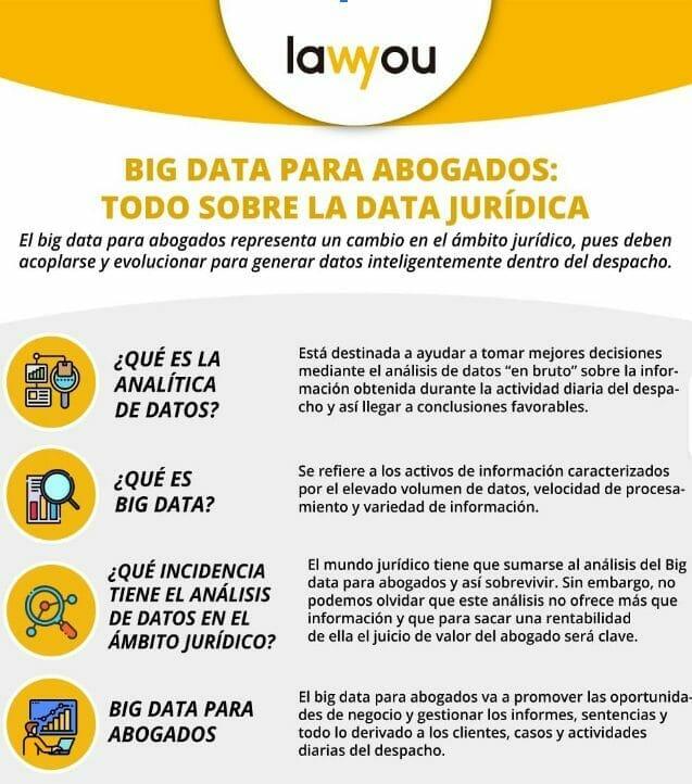 Big data para abogados infografía